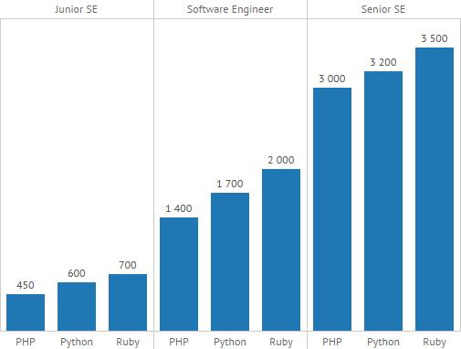 Зарплати PHP, Python і Ruby розробників