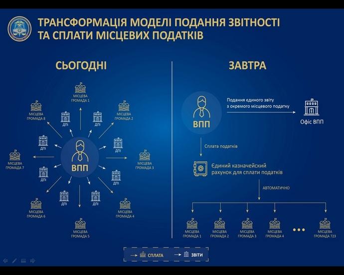 Сводный бюджет получил от сумчан 1,3 миллиарда гривен