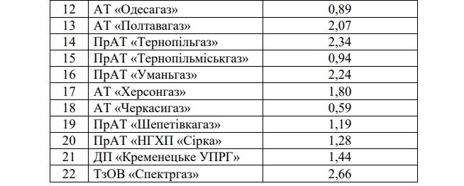 https://eimg.pravda.com/images/doc/7/2/722dca1-gaz-2-original.jpg