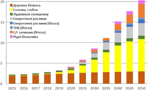 Структура використання біопалив в Україні до 2050 р. за їх видами, млн т н.е.