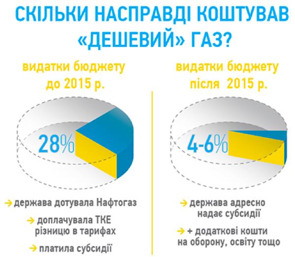 Опалення по-чесному. Чи запрацює в Україні комерційний облік тепла ... b61725be1defa