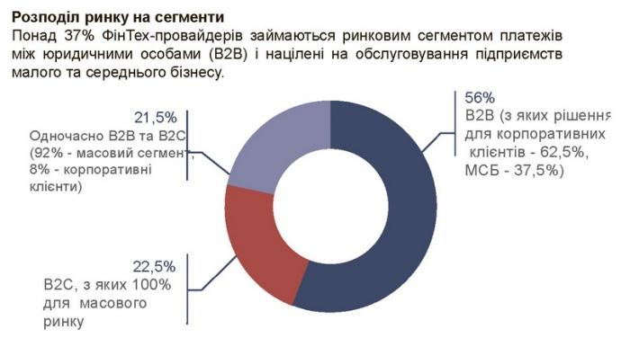 Розподіл ринку на сегменти