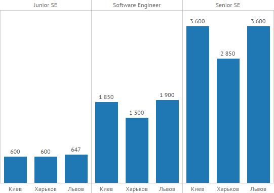 Зарплаты JavaScript разработчиков