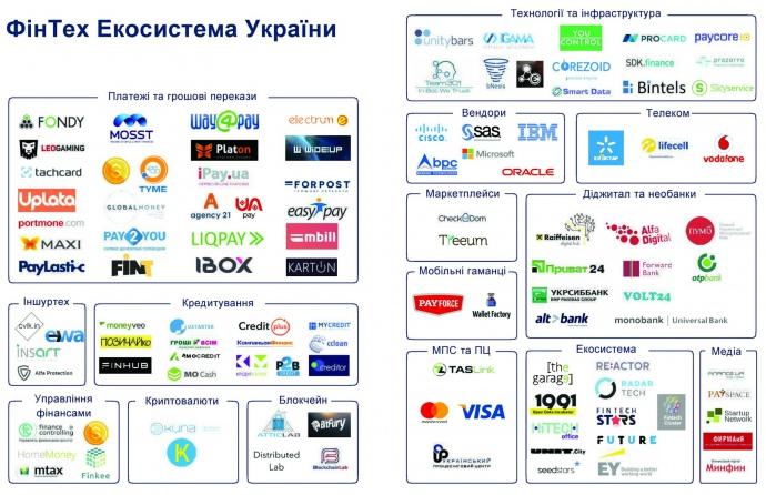 Фінтех-екосистема України