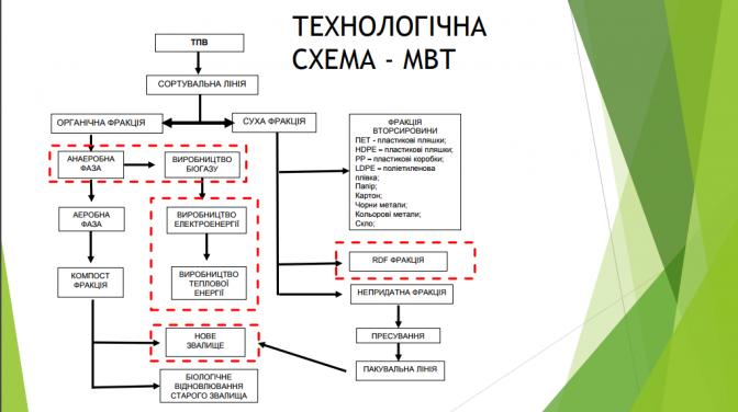 Модель сміттєпереробного заводу у Львові