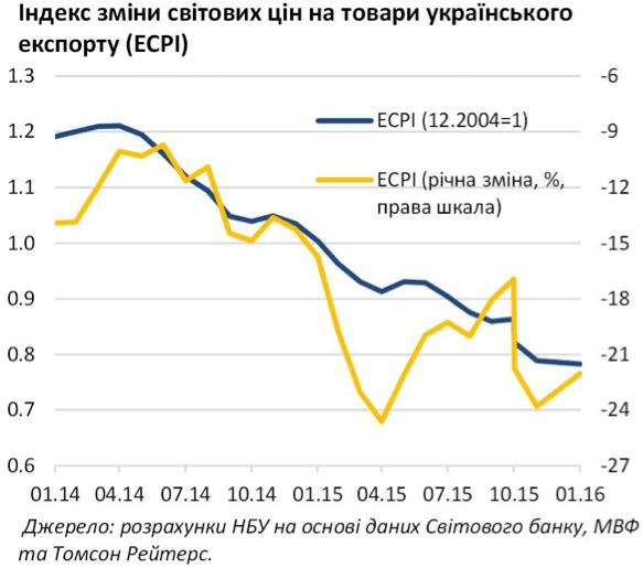Ціни українського експорту