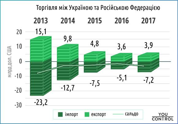 Торгівля з Росією: Україна за неповний 2018 рік купила у РФ на 17% більше товарів і продуктів, ніж у 2017-му - Цензор.НЕТ 2003