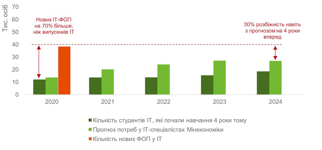 Прогноз потреби у ІТ-фахівцях та реальний запит ринку