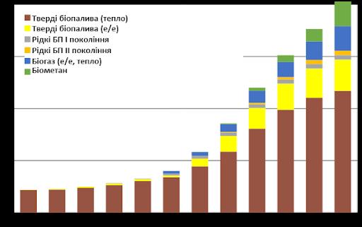 Структура використання біопалив в Україні до 2050 р. за видами отриманого енергоносія, млн т н.е.