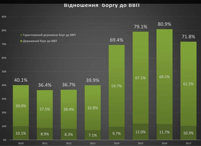 Украине нужно одолжить за рубежом $8 миллиардов за 2 года, – Всемирный Банк - Цензор.НЕТ 9639