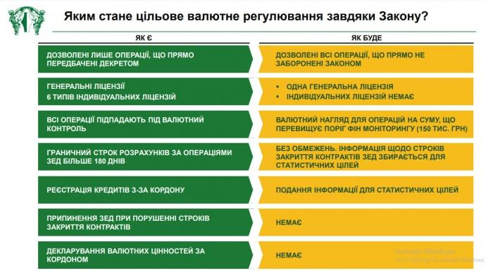 В Раде зарегистрировали законодательный проект о валюте