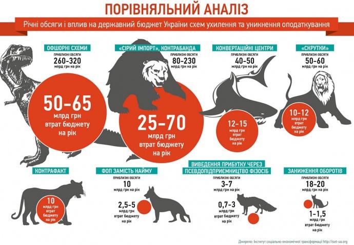 О чем молчит главный налоговик Украины
