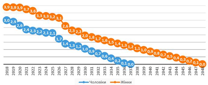 Тренд зменшення кількості землевласників, жінки та чоловіки, млн осіб