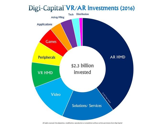 https://www.digi-capital.com/news/wp-content/uploads/2017/02/Digi-Capital-AR-VR-Investment-2016.jpg