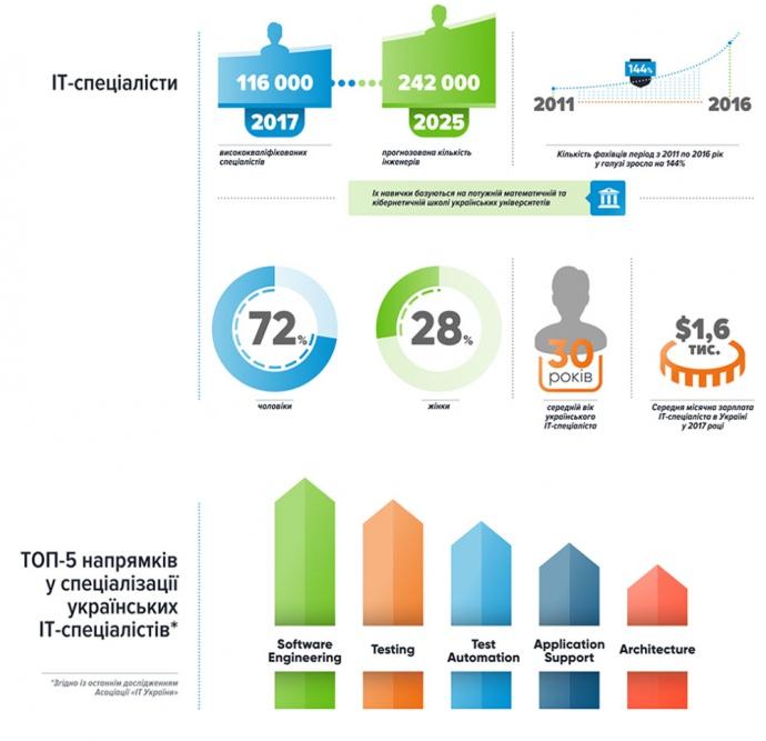 У 2017 році ІТ-галузь України зросла на 20% і принесла країні $3,6 млрд експортної виручки, - Гройсман - Цензор.НЕТ 6010
