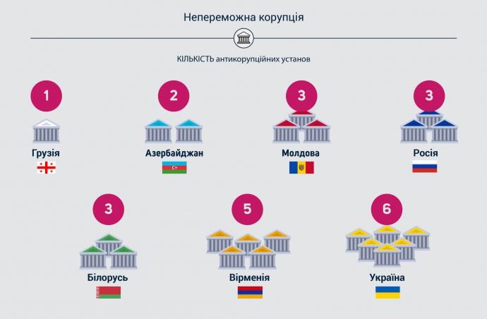 Репортеры подсчитали средний размер взятки вгосударстве Украина (инфографика)
