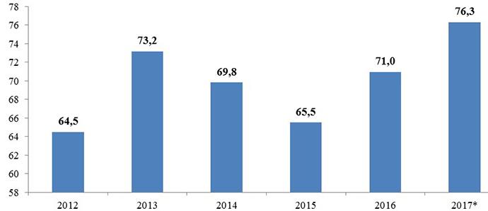 Как внешний долг подтачивает экономику Украины