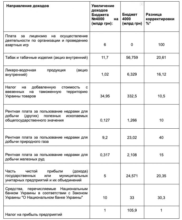 азартные игры на деньги в украине 2021 год