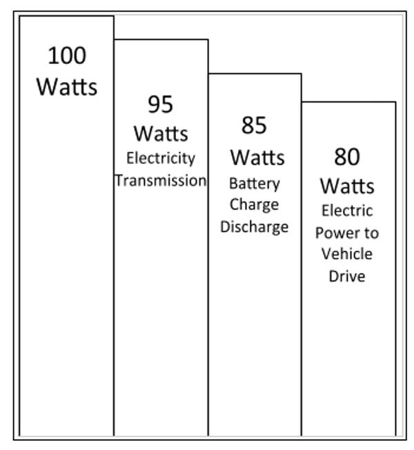 Втрати енергії у електромобілях