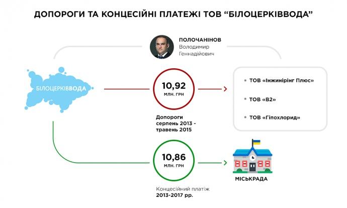 Концесійна угода між Білоцерківською міськрадою і