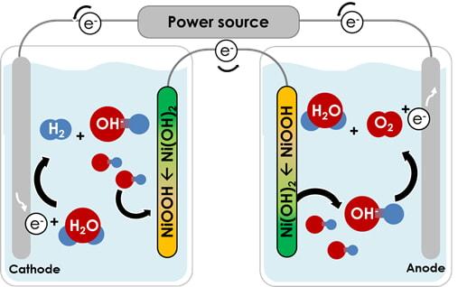 Нова технологія суттєво знижує вартість отримання водню, порівняно з традиційним електролізом