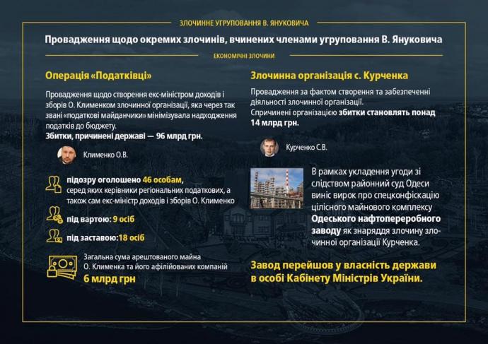 Азарову иАрбузову объявили новые подозрения— Луценко