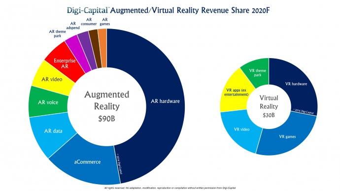 https://www.digi-capital.com/news/wp-content/uploads/2016/01/Digi-Capital-ARVR-Sector-Forecast-2020.jpg