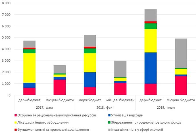 Скільки України витрачає на екологію?