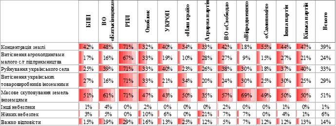 Рівень обізнаності українців про небезпеки для країни, які несе в собі скасування мораторію, - залежно від того, яка партія набрала найбільше голосів на місцевих виборах 2015 року у місті/районі (респонденти мали можливість обирати декілька відповідей)