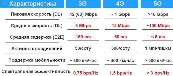 Сравнение 3G, 4G, 5G