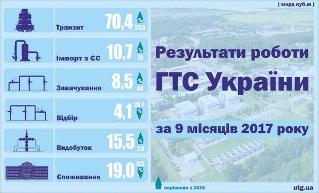 Понад 16 мільярдів газу має Україна усховищах