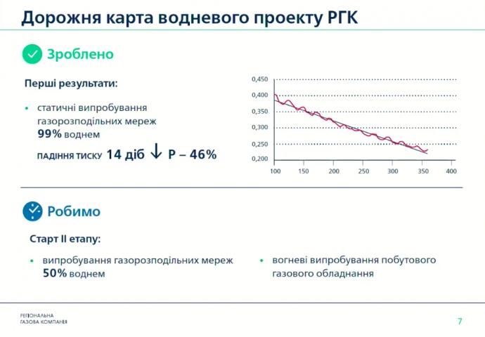Динаміка втрати тиску у газопроводі, заповненому воднем