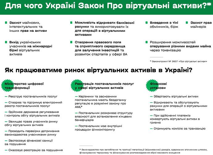 """""""Крипта"""" в тени. Когда рынок виртуальных активов в Украине станет легальным?"""