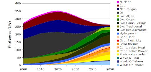 Структура кінцевого споживання енергії у світі, ЕДж/рік.