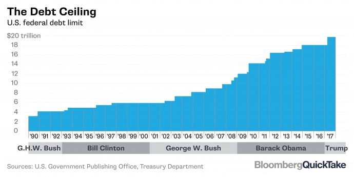 Боргова стеля США (у трильйонах доларів)