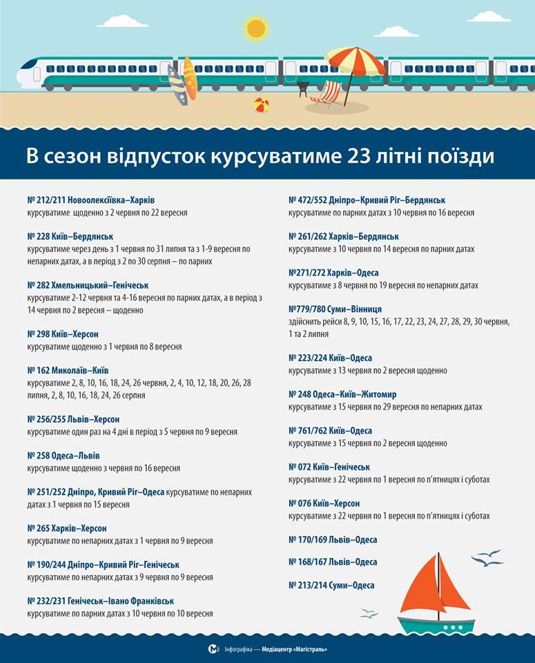 «Укрзалізниця» на літо запускає 23 додаткових поїзди (список)