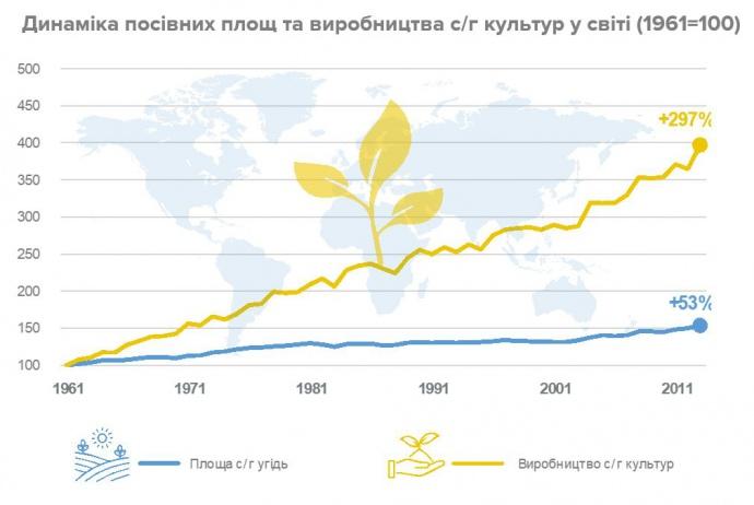 динаміка сільгоспвиробництва світі