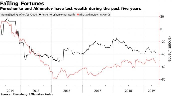 Потери Порошенко и Ахметова в процентах