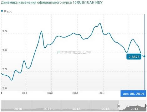 график курсов валют за последние 10 лет помощью нашего