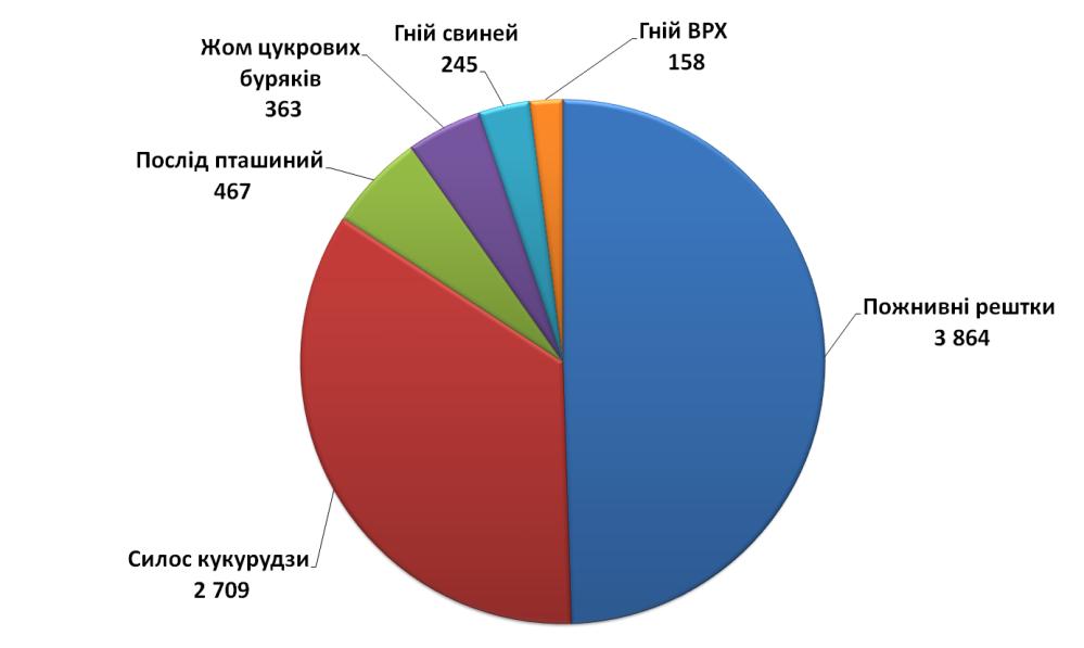 Потенціал виробництва біометану в Україні, млн кубометрів СН4/рік