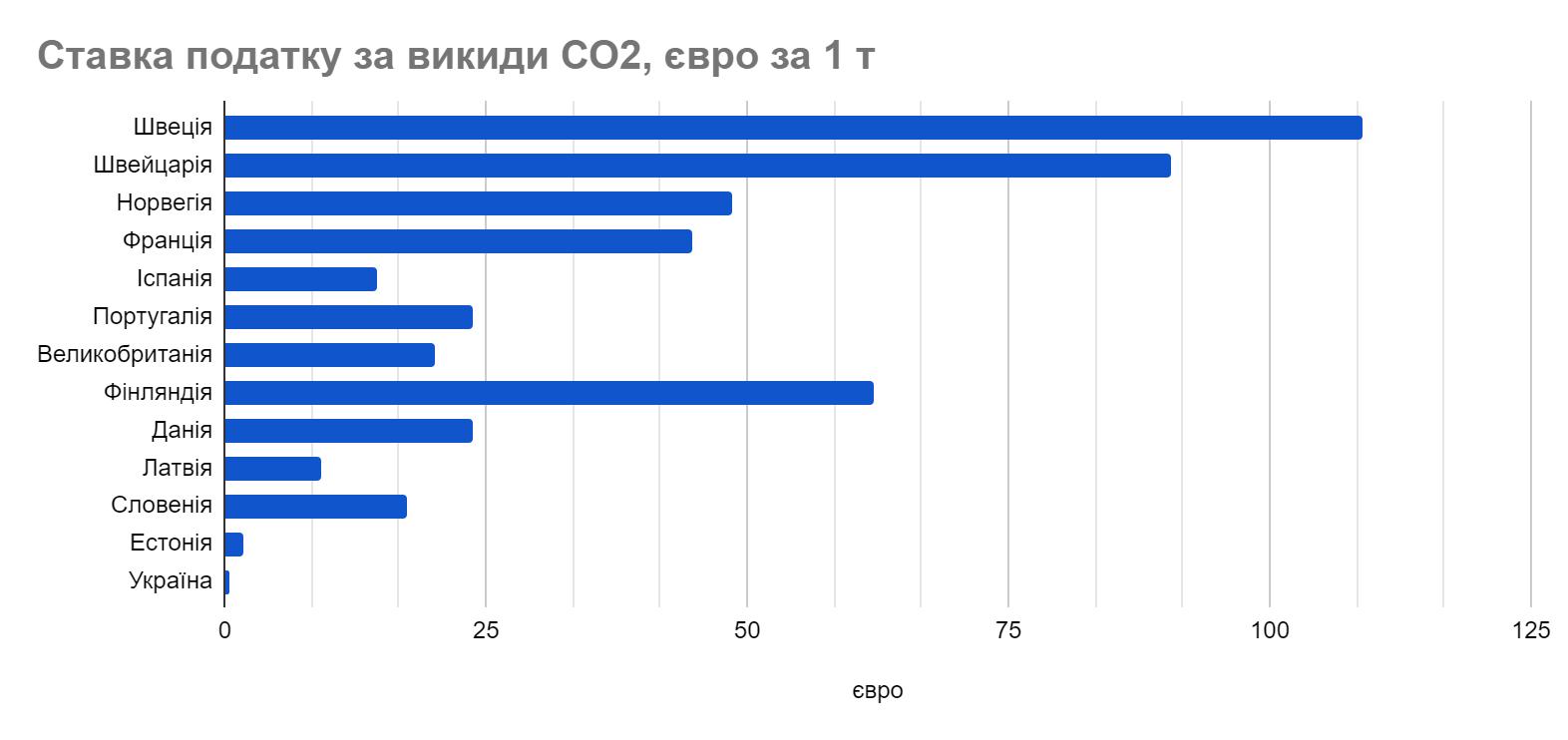 рис. 4 Ставки податків за викиди СО2, джерело Tax Foundation