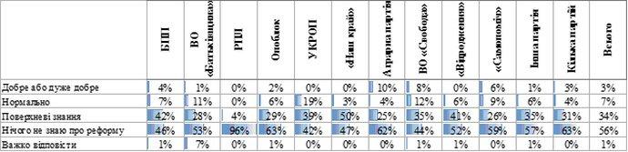 Рівень поінформованості українців про хід земельної реформи, - залежно від того, яка партія набрала найбільше голосів на місцевих виборах 2015 року у місті/районі