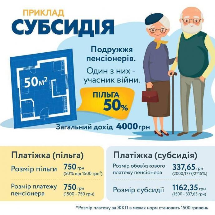 Українцям дали можливість обирати між субсидією та пільгою на тепло (1)