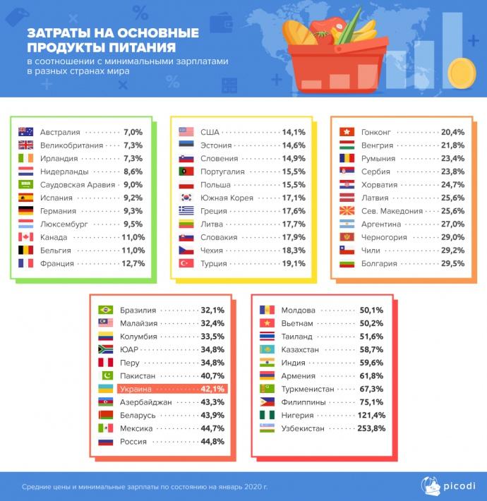 Потребительские корзины европы минимальная пенсия в тверской области в 2021 году с 1 января