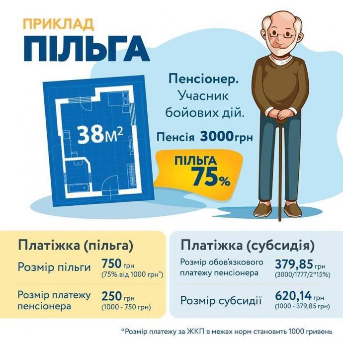 Українцям дали можливість обирати між субсидією та пільгою на тепло (2)