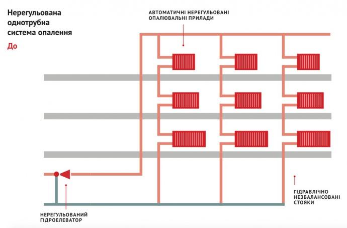 Нерегульована однотрубна система опалення