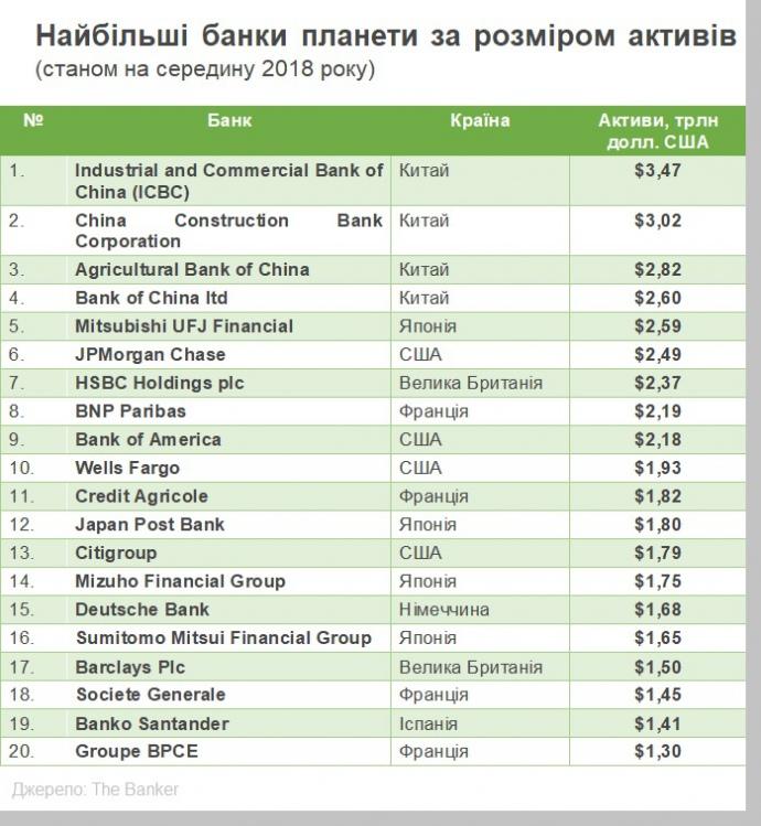 активы наибольших банков