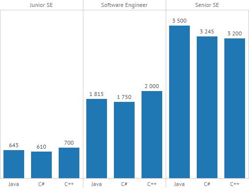 Зарплати Java, C # і C ++ розробників