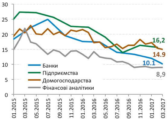 Очікування щодо інфляції