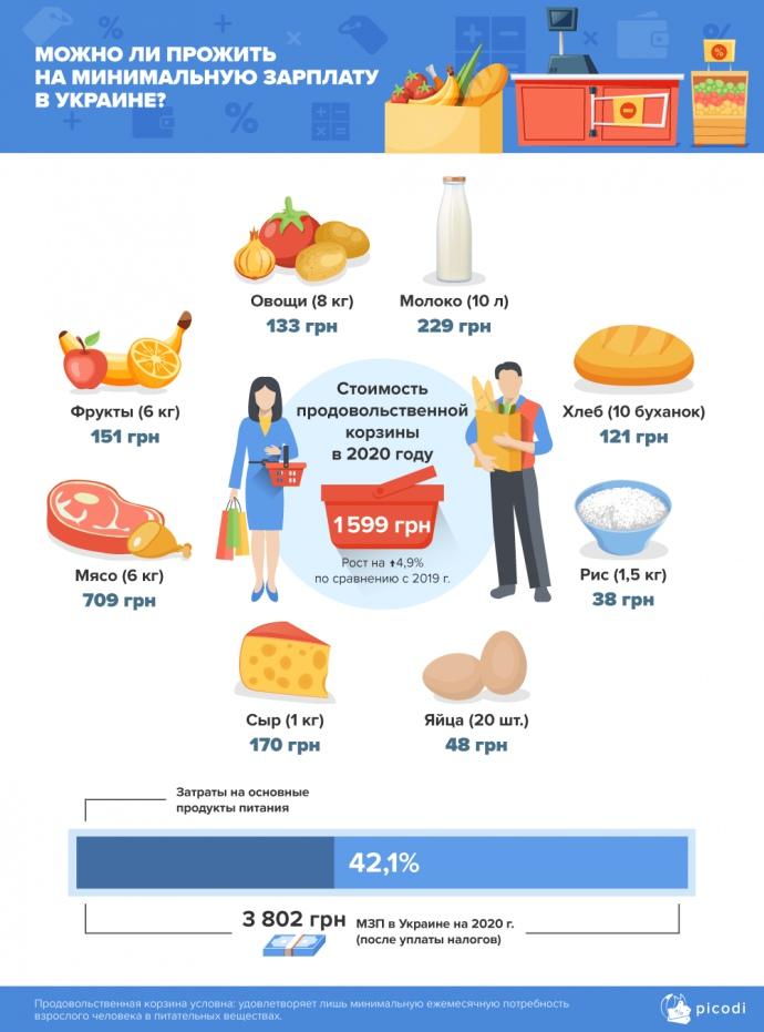 Потребительская корзина на человека в день кто рассчитывает потребительскую корзину
